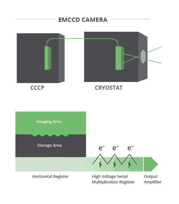 EMCCD Tutorial